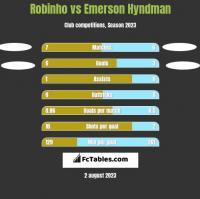 Robinho vs Emerson Hyndman h2h player stats