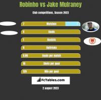 Robinho vs Jake Mulraney h2h player stats