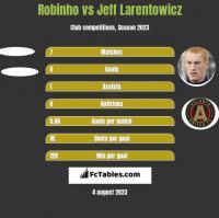 Robinho vs Jeff Larentowicz h2h player stats