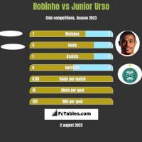 Robinho vs Junior Urso h2h player stats