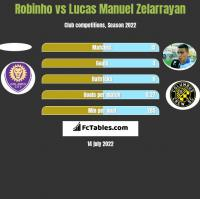 Robinho vs Lucas Manuel Zelarrayan h2h player stats