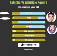 Robinho vs Mauricio Pereira h2h player stats