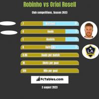 Robinho vs Oriol Rosell h2h player stats