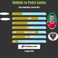 Robinho vs Pedro Santos h2h player stats
