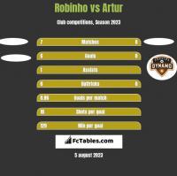 Robinho vs Artur h2h player stats