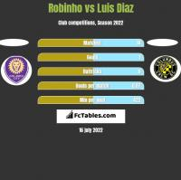Robinho vs Luis Diaz h2h player stats