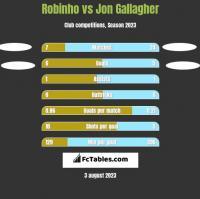 Robinho vs Jon Gallagher h2h player stats