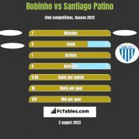 Robinho vs Santiago Patino h2h player stats