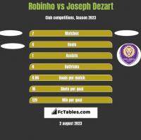 Robinho vs Joseph Dezart h2h player stats