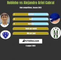 Robinho vs Alejandro Ariel Cabral h2h player stats