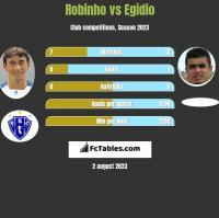 Robinho vs Egidio h2h player stats