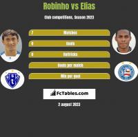 Robinho vs Elias h2h player stats