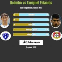 Robinho vs Exequiel Palacios h2h player stats