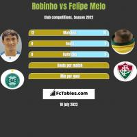 Robinho vs Felipe Melo h2h player stats