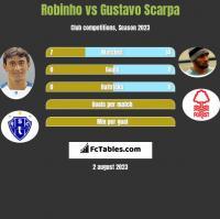 Robinho vs Gustavo Scarpa h2h player stats