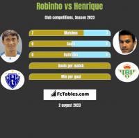 Robinho vs Henrique h2h player stats