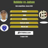 Robinho vs Jadson h2h player stats