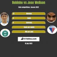 Robinho vs Jose Welison h2h player stats