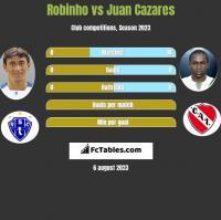 Robinho vs Juan Cazares h2h player stats
