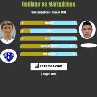 Robinho vs Marquinhos h2h player stats