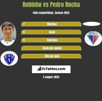 Robinho vs Pedro Rocha h2h player stats