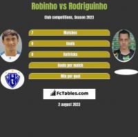 Robinho vs Rodriguinho h2h player stats