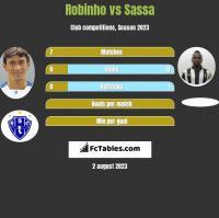 Robinho vs Sassa h2h player stats