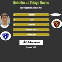 Robinho vs Thiago Neves h2h player stats