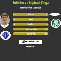 Robinho vs Raphael Veiga h2h player stats