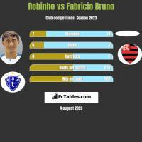 Robinho vs Fabricio Bruno h2h player stats
