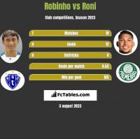 Robinho vs Roni h2h player stats