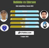 Robinho vs Ederson h2h player stats
