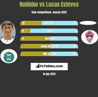 Robinho vs Lucas Esteves h2h player stats