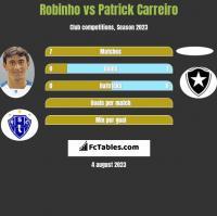 Robinho vs Patrick Carreiro h2h player stats