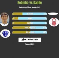 Robinho vs Danilo h2h player stats