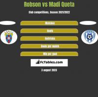 Robson vs Madi Queta h2h player stats