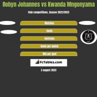 Robyn Johannes vs Kwanda Mngonyama h2h player stats