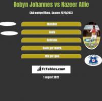 Robyn Johannes vs Nazeer Allie h2h player stats