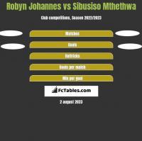 Robyn Johannes vs Sibusiso Mthethwa h2h player stats