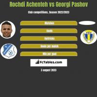 Rochdi Achenteh vs Georgi Pashov h2h player stats