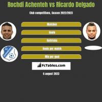 Rochdi Achenteh vs Ricardo Delgado h2h player stats