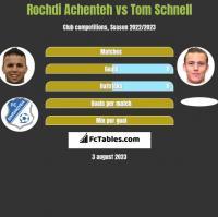 Rochdi Achenteh vs Tom Schnell h2h player stats