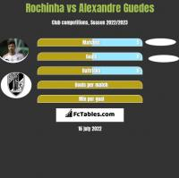 Rochinha vs Alexandre Guedes h2h player stats