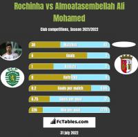 Rochinha vs Almoatasembellah Ali Mohamed h2h player stats