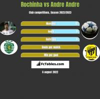 Rochinha vs Andre Andre h2h player stats