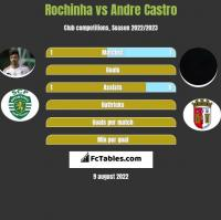 Rochinha vs Andre Castro h2h player stats