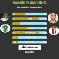 Rochinha vs Andre Horta h2h player stats