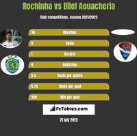 Rochinha vs Bilel Aouacheria h2h player stats