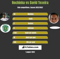 Rochinha vs David Texeira h2h player stats