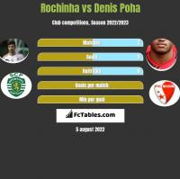 Rochinha vs Denis Poha h2h player stats